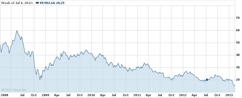 Valor de mercado desde 2008