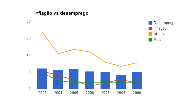 Inflação vs desemprego: dados do IPEA e do BC