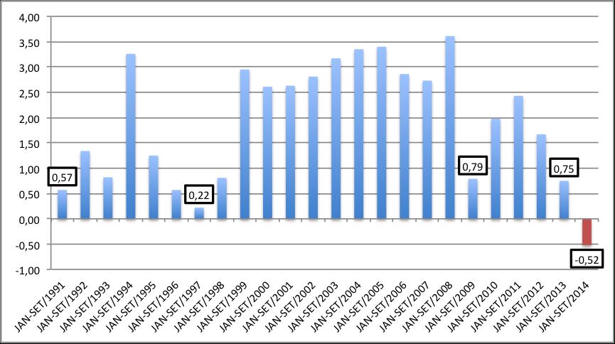 Resultado fiscal, roubei do http://mansueto.wordpress.com/2014/11/01/resultado-primario-do-governo-central-pior-resultado-desde-1991/