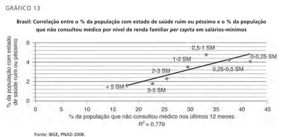 Acesso à saúde no Brasil
