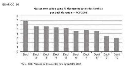 Gastos proporcionais com saúde por decil de renda