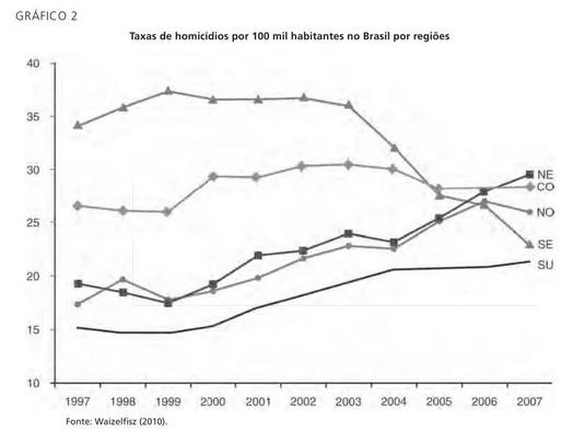 Homicídios nas regiões brasileiras