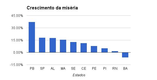 Crescimento da misérias 2012-2013 nos estados do nordeste e SP