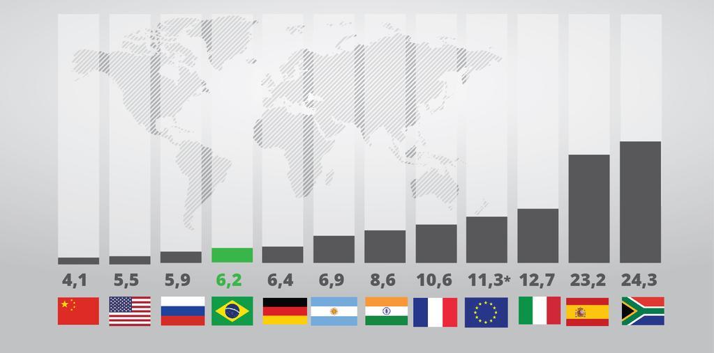 Gráfico do governo comparando desemprego medido pela PME com de outros países