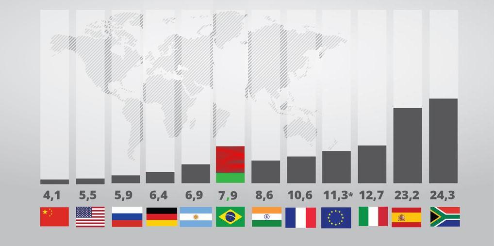 Gráfico do governo consertado com os dados da PNADc. Escala do conserto é a da diferença entre Alemanha e Argentina