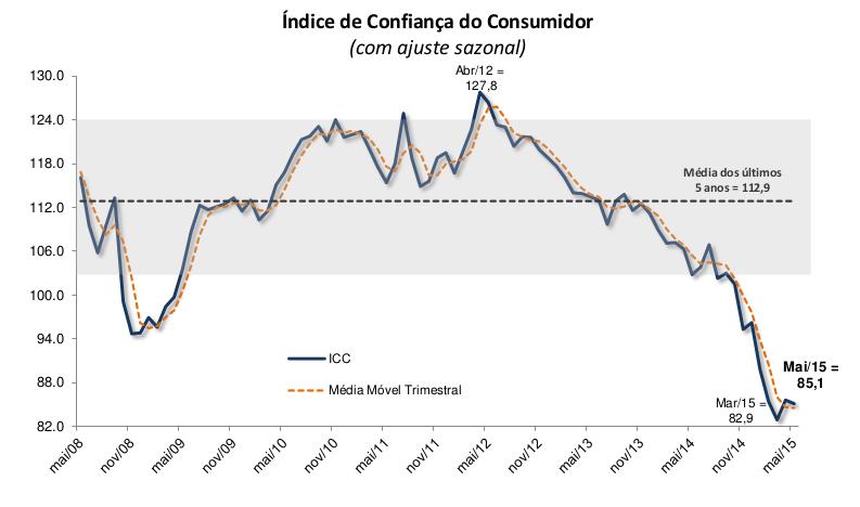 Mostra a confiança do consumidor caindo aos poucos desde 2011 e de forma aguda em 2015