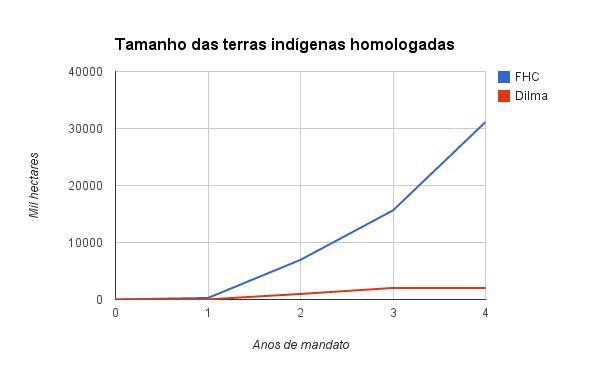 Tamanho da área de terras indígenas homologadas