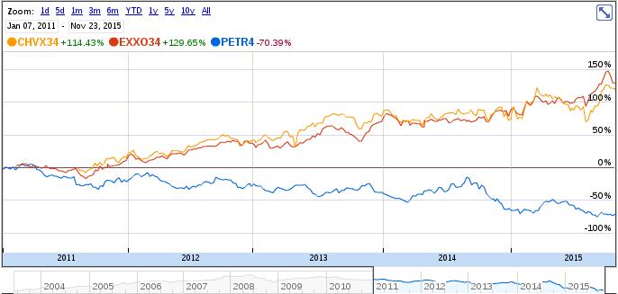 Petrobrás vs Chevron e Exxon