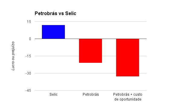 Petrobrás vs Selic