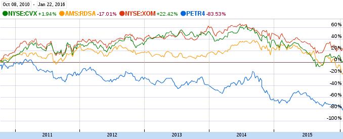 Comparação de petroleiras de outubro de 2010 até hoje