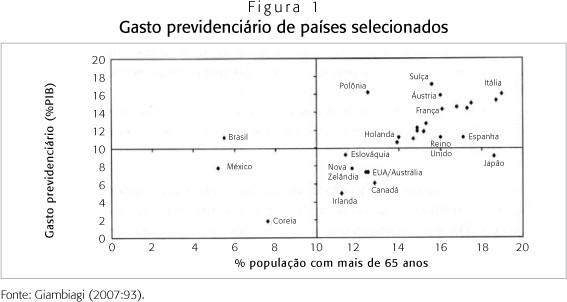 Comparação de gasto previdenciário e idade da população no mundo