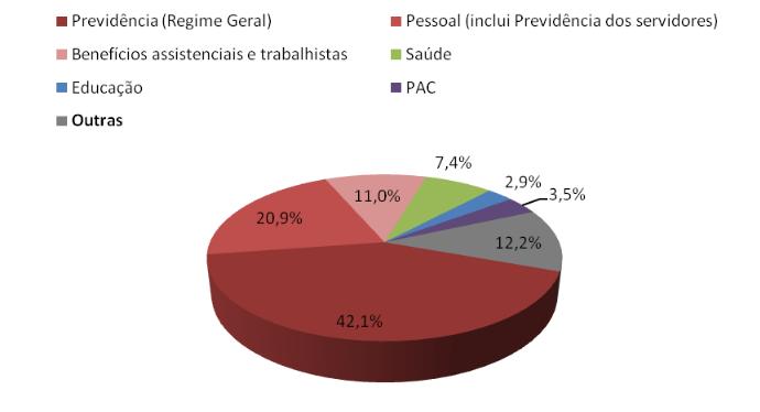 Despesas primárias em 2016