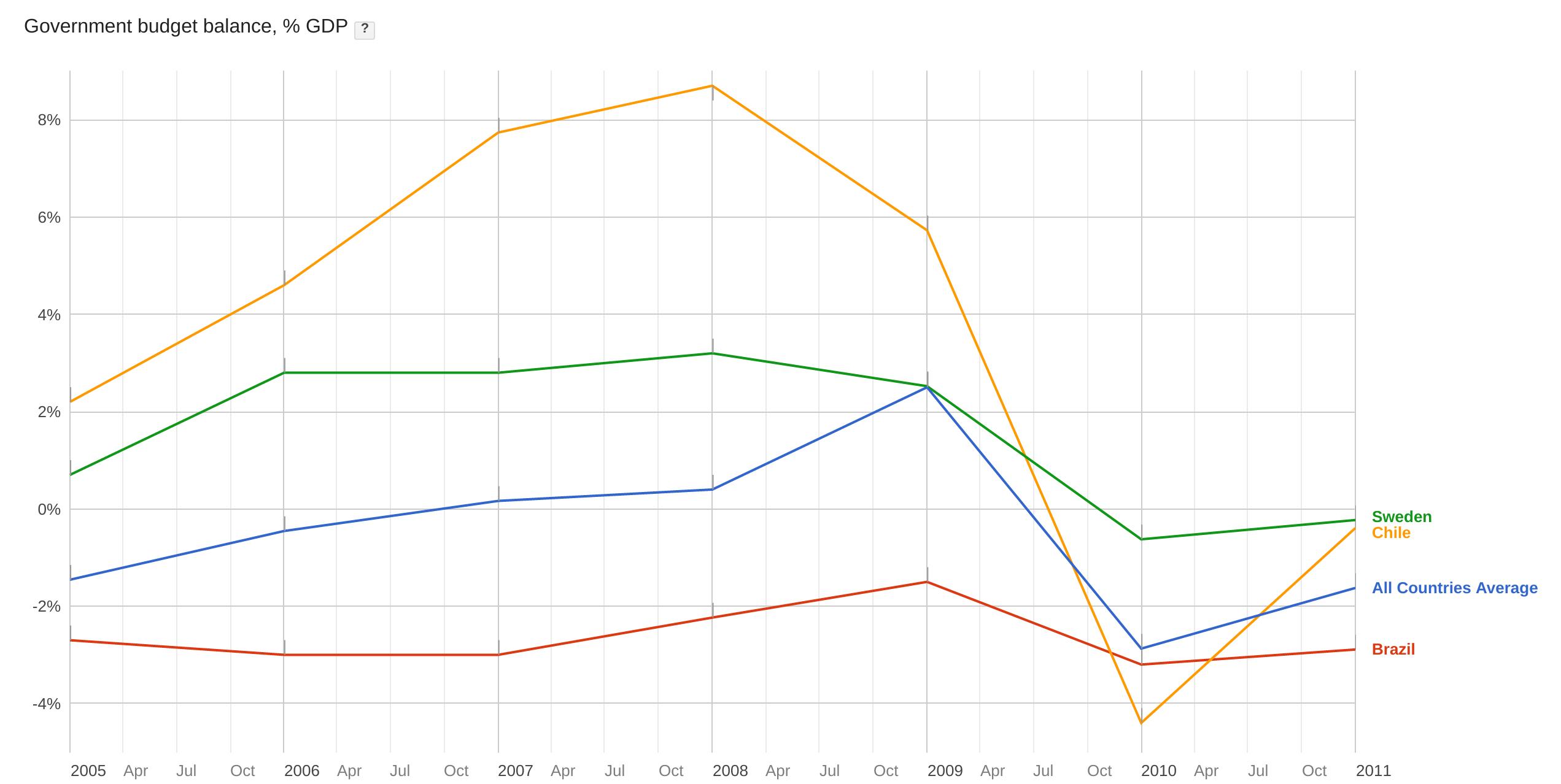 Chile fez superávits de até 8% do PIB nos anos 2000, Brasil manteve um déficit de 2% do PIB